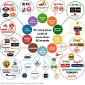 10 Companies Control More Than 50 of The Biggest Names in the Chain Restaurant Business