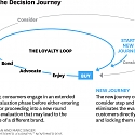 HBR - Competing on Customer Journeys