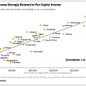 (PDF) Internet Access Strongly Related to Per Capita Income