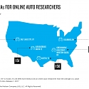 Rev The Engines of Online Auto Researchers with Engaging and Relevant Content
