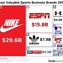 The Most Valuable Sports Brands in the World