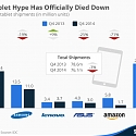The Tablet Hype Has Officially Died Down
