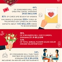 (Infographic) What We Spend On Valentine's Day