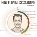 (Infographic) How Elon Musk Built His Massive Empire
