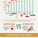 (Infographic) How Much is Your Coffee Addiction Costing You ?