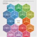 (Infographic) Honeycomb 3.0 : The Collaborative Economy Market Expansion