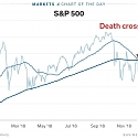 The Stock Market's 'Death Cross' is Particularly Bad News This Time Around, BoA Says