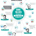 (Infographic) Core Values Of Americas Top 7 Tech Companies by Market Cap