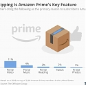 Free Shipping Is Amazon Prime's Key Feature