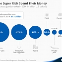 How The Super Rich Spend Their Money