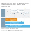 Mckinsey - Bringing Agile to Customer Care