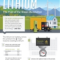 (Infographic) Lithium : The Fuel of the Green Revolution