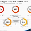 Travelers' Biggest Complaints About Air Travel