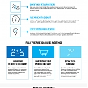(Infographic) Winning in Today's CPG Market : The A-Z Checklist for Manufacturers