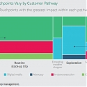 (PDF) BCG - To Boost Impact, Tailor Touchpoints to Customer Needs