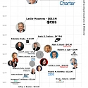 How Much Money the Highest Paid CEOs in America Make