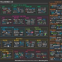 (Infographic) The Current State of Machine Intelligence 3.0