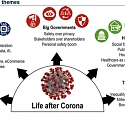 Life After Corona 5 Themes by BofA Global Research
