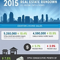 (Infographic) 2015 Real Estate Trends