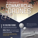 (Infographic) The Emergence of Commercial Drones