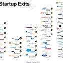 (Infographic) Israel's Artificial Intelligence Startup Exits