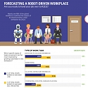 (Infographic) Will a Robot Take Your Job ?