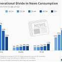 The Generational Divide in News Consumption