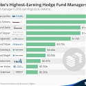 The 2016 Lisf of The World's Top-Earning Hedge Fund Managers
