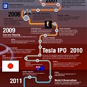 (Infographic) Tesla Motors - A Quick History of Tesla Motors