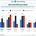 2015 Tech IPO Score Sheet