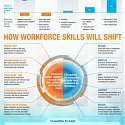 (PDF) Mckinsey - Skill Shift : Automation and Future of the Workforce
