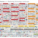 (Infographic) Marketing Technology Innovation Exploding : 1,876 Companies in 43 Categories