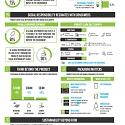 (Infographic) Sustainability Continues to Drive Sales Across the CPG Landscape