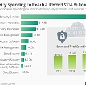 Gartner Forecasts Worldwide Information Security Spending to Exceed $124 Billion in 2019