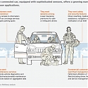 (PDF) Mckinsey - Shifting Gears : Insurers Adjust for Connected-Car Ecosystems