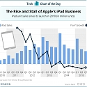 The Rise and Stall of Apple's iPad Business