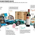 (Infographic) Investing in the Finer Things in Life