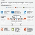 (PDF) Mckinsey - How The Convergence of Automotive and Tech will Create a New Ecosystem