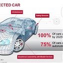 (PDF) Harris Interactive - Connected Car Consumer Study