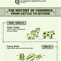 (Infographic) The History of Commerce - From Cattle to Bitcoin