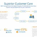 (Video) B2X Raises $6.76M for Customer Care, Used by Apple, Motorola and Xiaomi