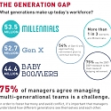 (Infographic) How to Effectively Manage a Multi-generational Workplace