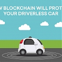 (Infographic) How Blockchain Will Protect Your Driverless Car