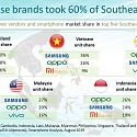 Chinese Smartphone Brands Take 62% of Southeast Asia's 30.7 Million Shipments