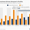 Here's Where Amazon's Profits are Coming From