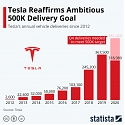 Tesla Reaffirms Ambitious 500K Delivery Goal