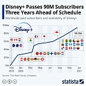 Disney+ Passes 90M Subscribers Three Years Ahead of Schedule