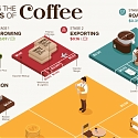 (Infographic) Breaking Down the Economics of Coffee