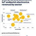 Gartner - Will IoT Thrive Post-Pandemic ?