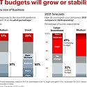 IT Spending Expected to Rebound in 2021